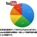 YouTubeでの長期的な戦略の立て方