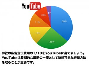 YouTubeでの長期的な戦略の立て方JPG.002