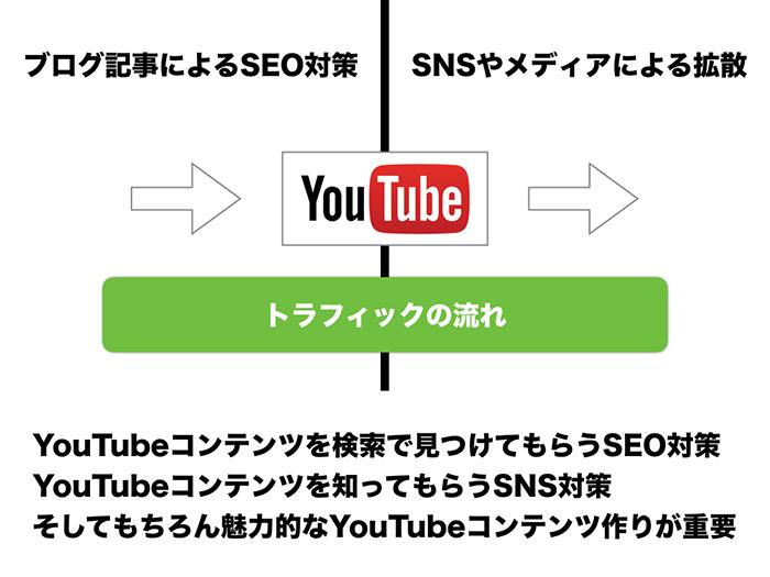 YouTubeでの長期的な戦略の立て方JPG.004